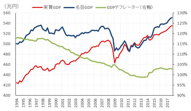 日本の四半期GDP(2017年10-12月期):8四半期連続の拡大