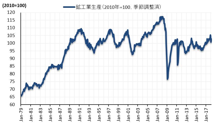 日本の鉱工業生産(2018年2月):在庫循環図ではピークに近づく
