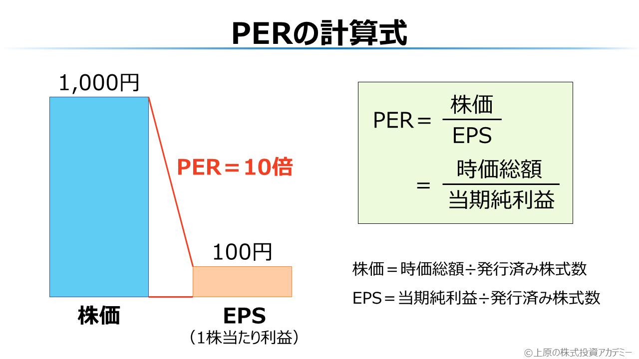 PERの計算式