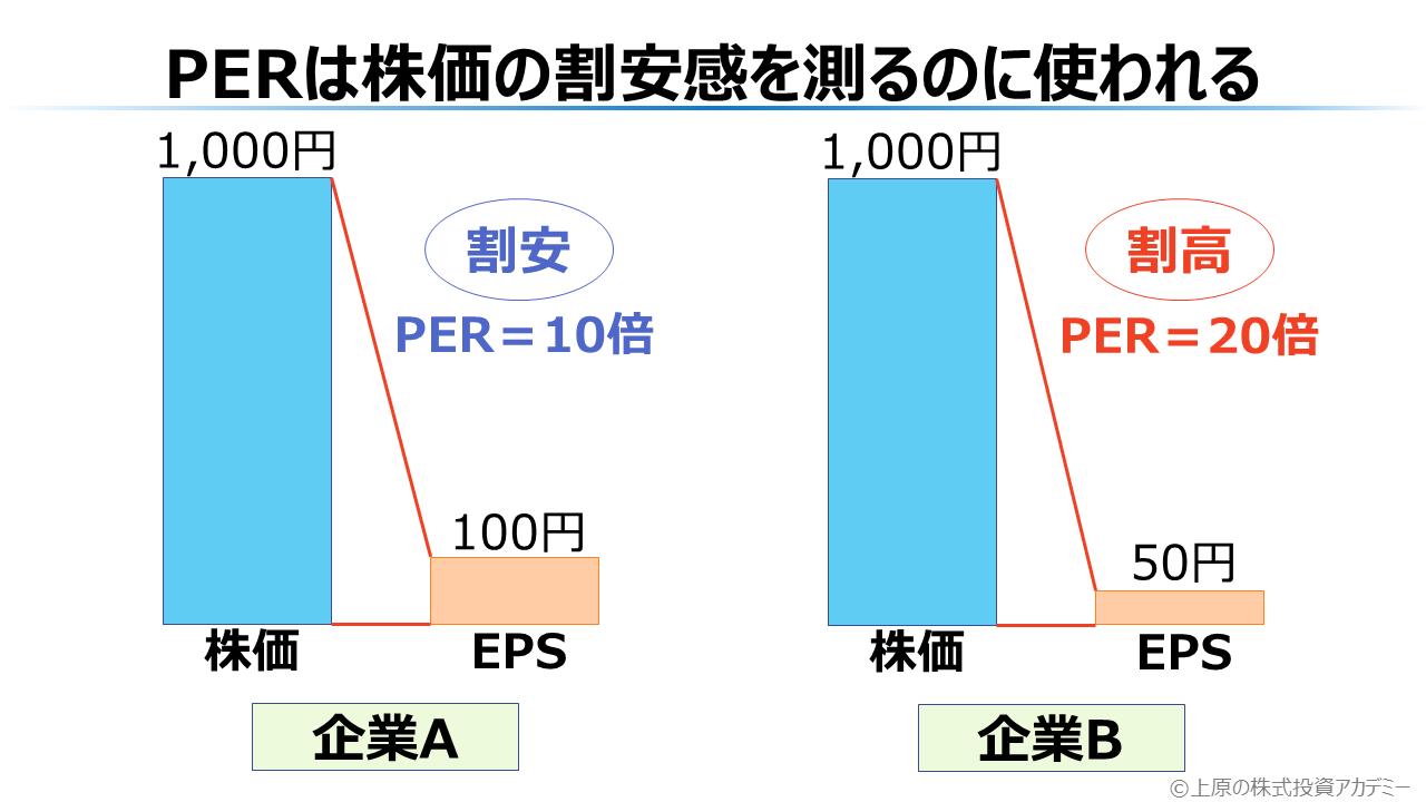 PERは株価の割安感を測るのに使われる