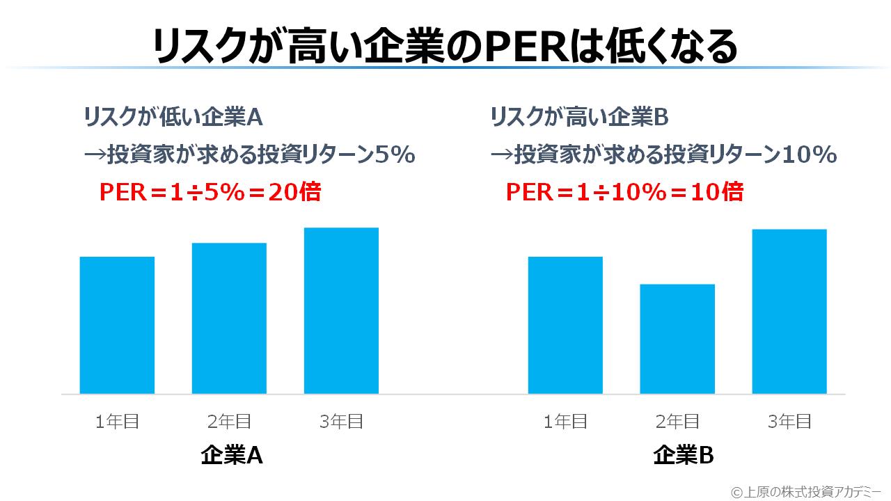 リスクが高い企業のPERは低くなる