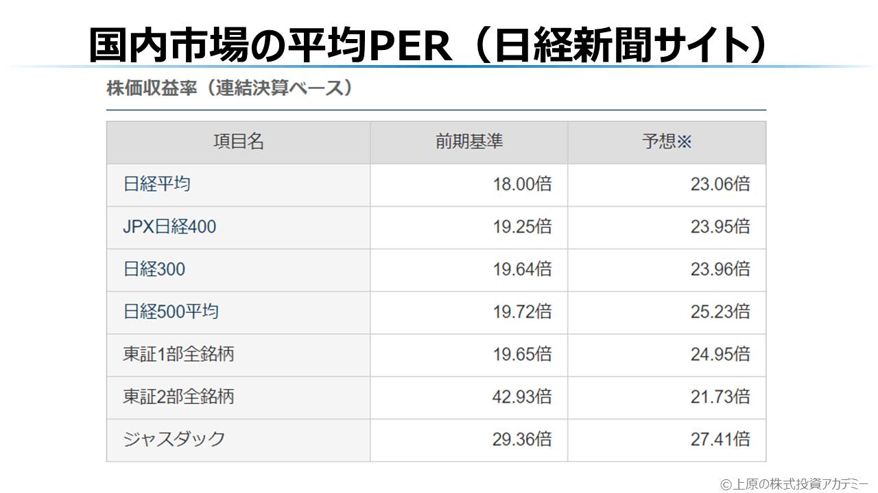 国内市場の平均PER