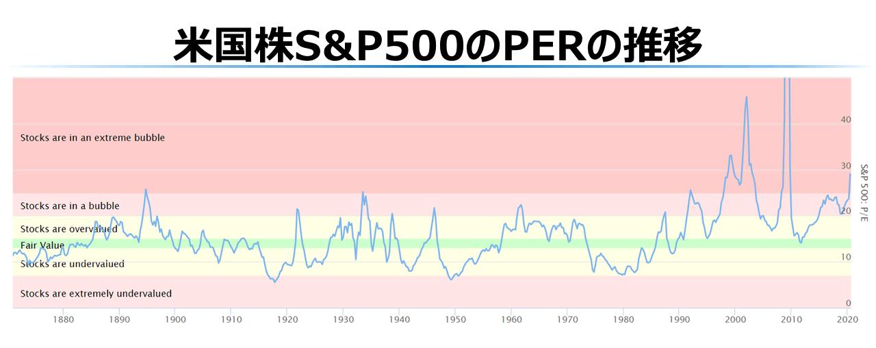米国株S&P500のPER