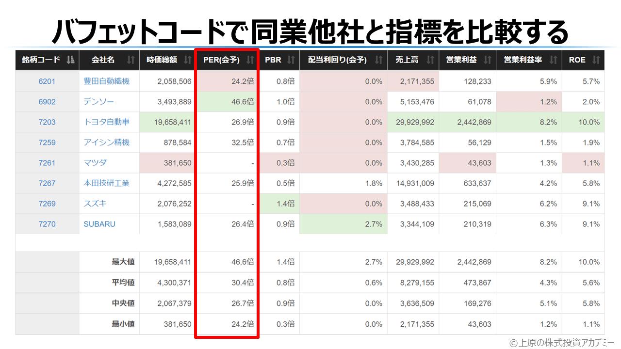 バフェットコードで同業他社と株価指標を比較