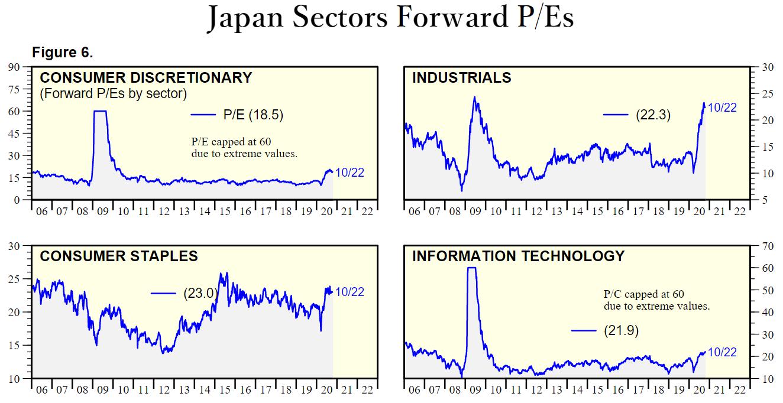 日本のセクター別PERの推移