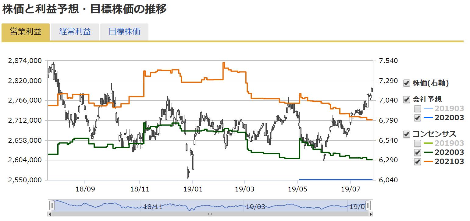 マネックス証券で見れる株価とコンセンサス