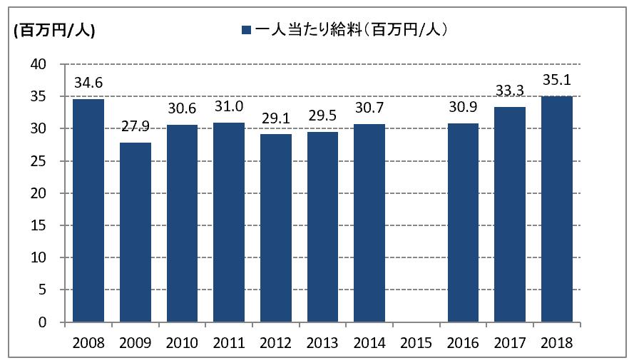 メリルリンチ日本証券の平均給与