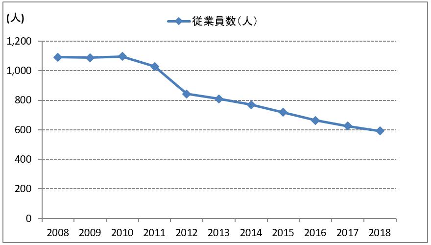 メリルリンチ日本証券の従業員数の推移