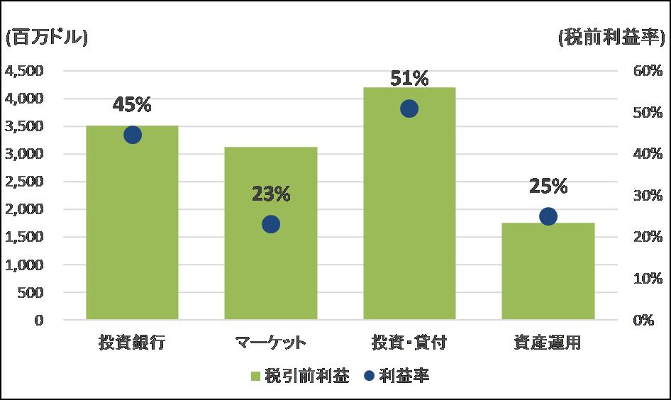 ゴールドマンサックスの事業別利益と利益率