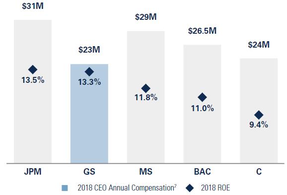 JPモルガン、モルスタ、GS、メリル、CitiのCEOの年収一覧