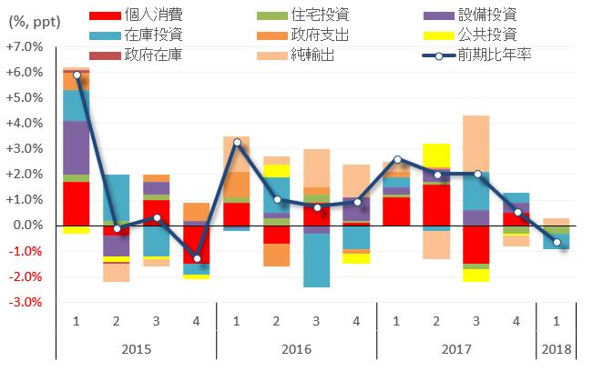 日本の四半期GDP(2018年1-3月期):9四半期ぶりのマイナス成長