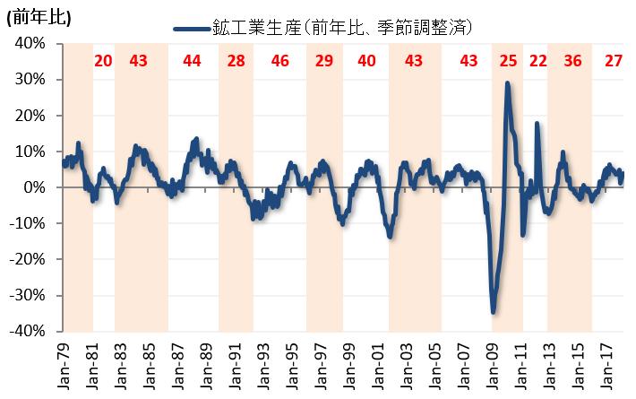 日本の鉱工業生産(2018年3月):足元堅調だが「在庫積み上がり局面」入りへ