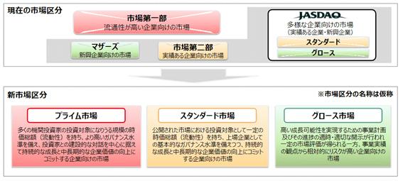 東証の新しい市場区分の概要