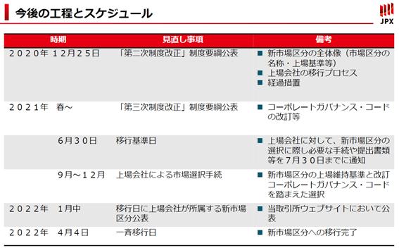 東証の新しい市場区分への移行スケジュール