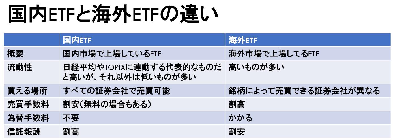 国内ETFと海外ETFの違い