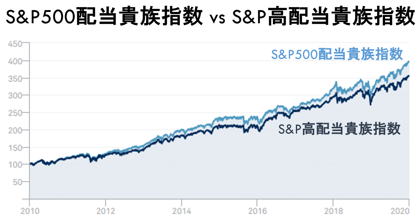 S&P500配当貴族指数 vs S&P高配当貴族指数