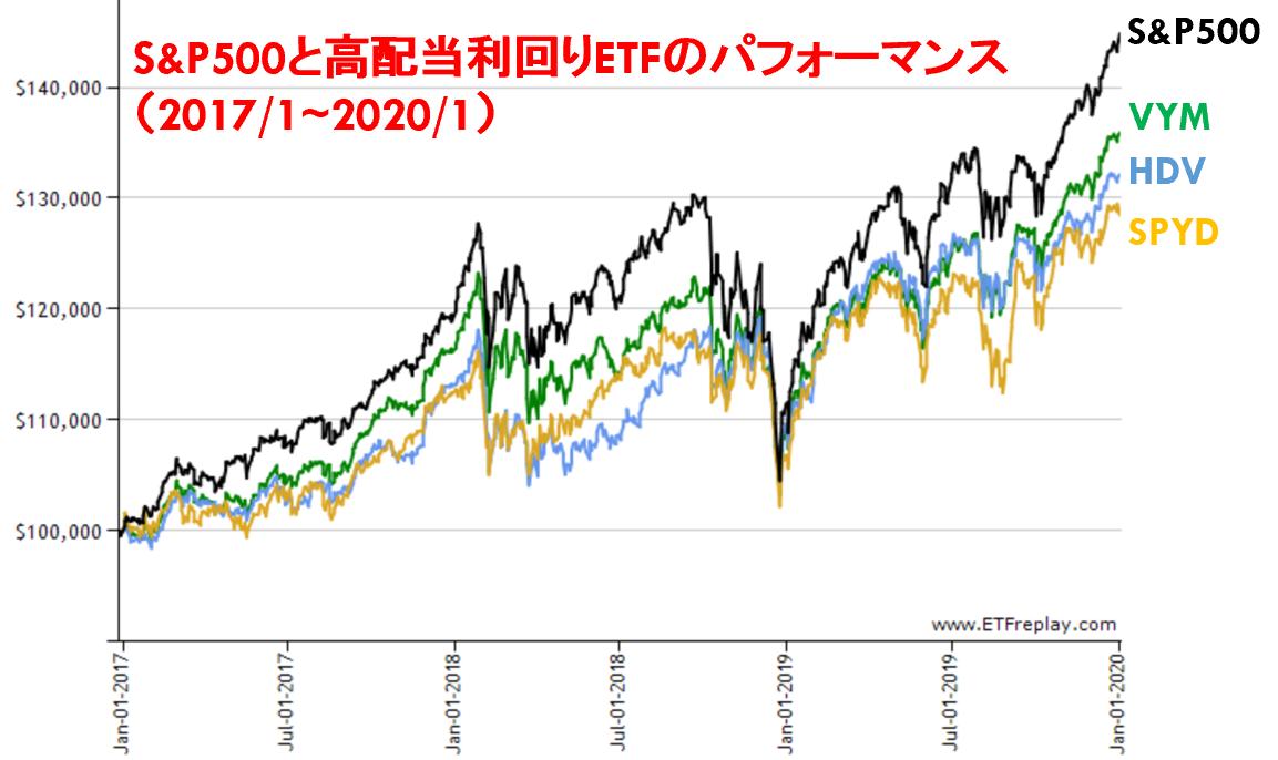 S&P500と米国の高配当利回りETFのパフォーマンス