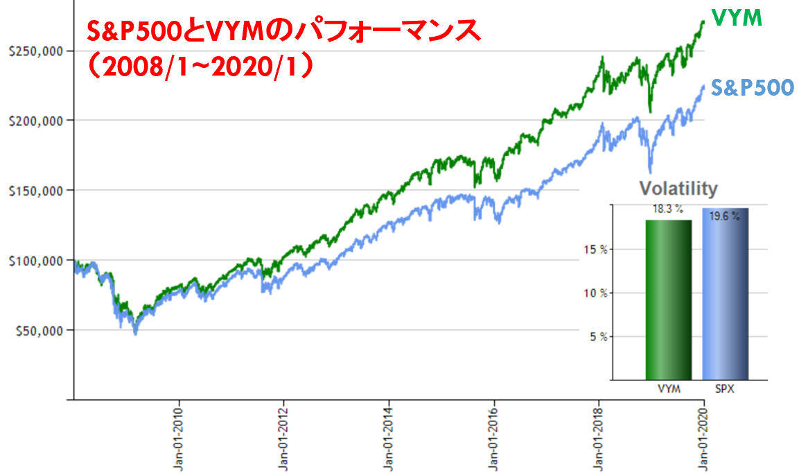 S&P500とVYMのパフォーマンス