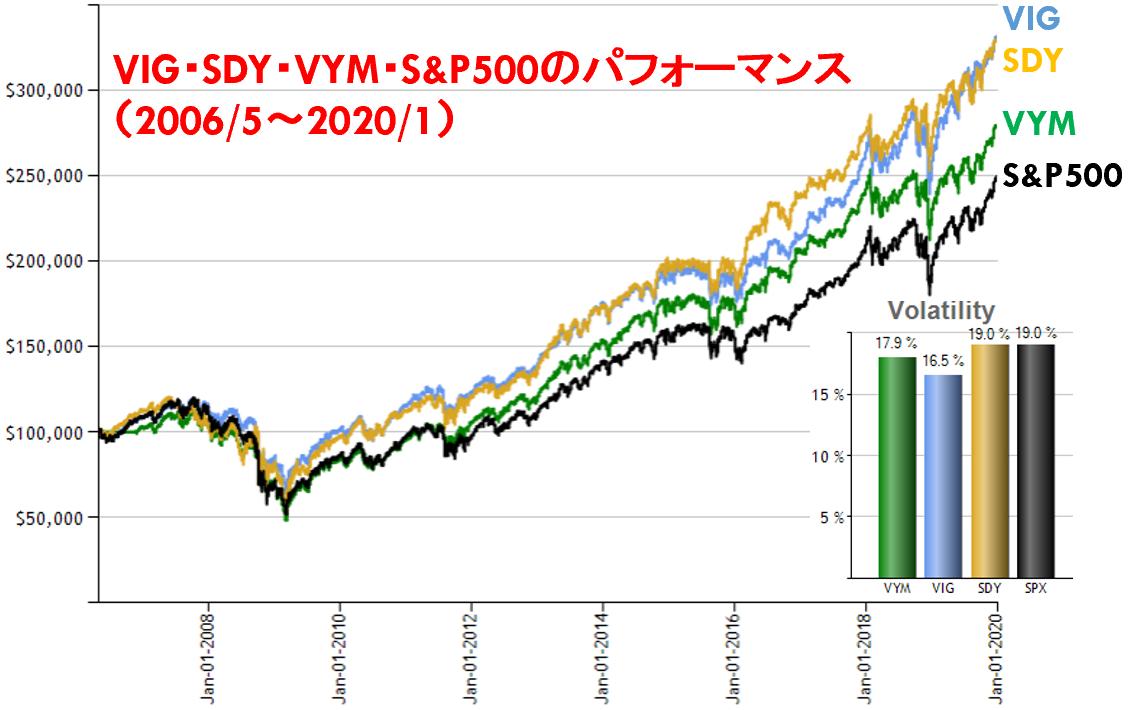 VIG・SDY・VYM・S&P500のパフォーマンス