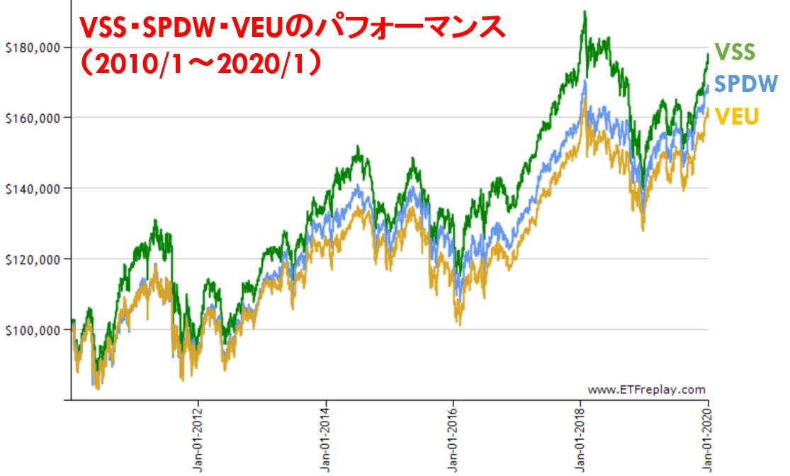 VSS・SPDW・VEUのパフォーマンス