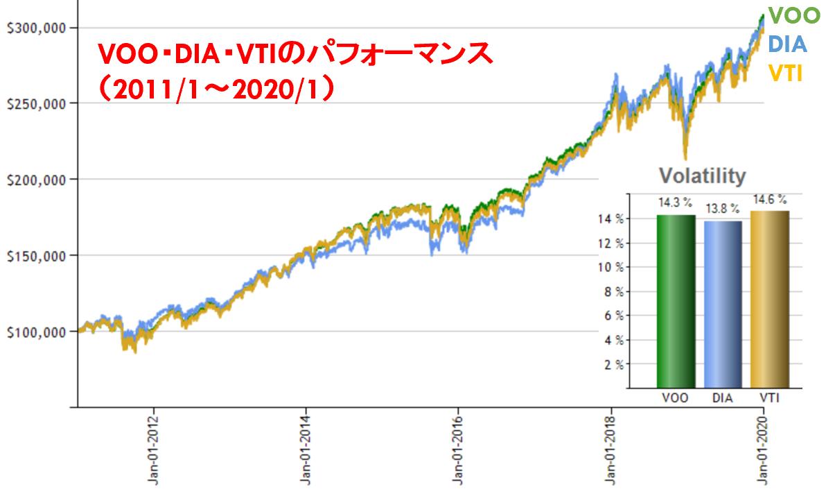 VOO・DIA・VTIのパフォーマンス