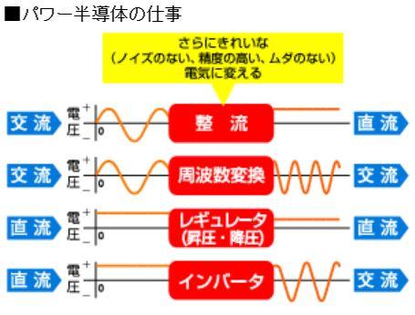 パワー半導体の役割
