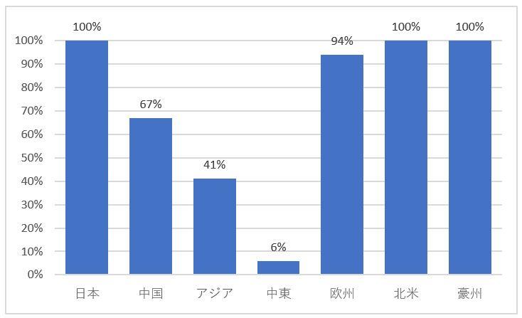 ルームエアコンのインバータ搭載比率
