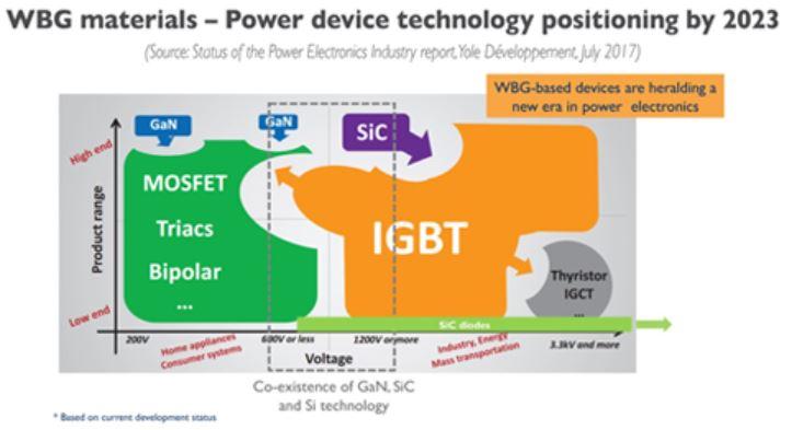 次世代パワー半導体のポジショニング