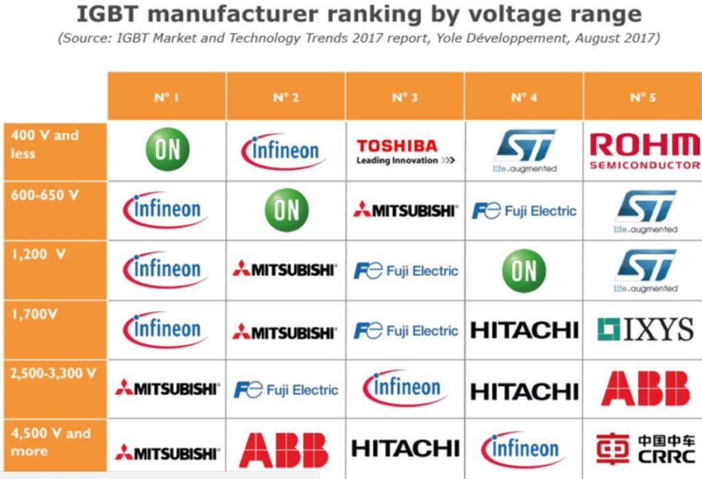 IGBTの電圧別市場シェア