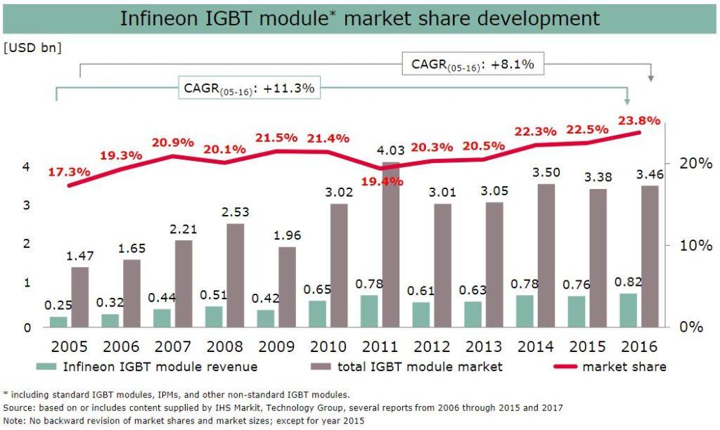 IGBTモジュールの市場規模とInfineonの市場シェアの推移